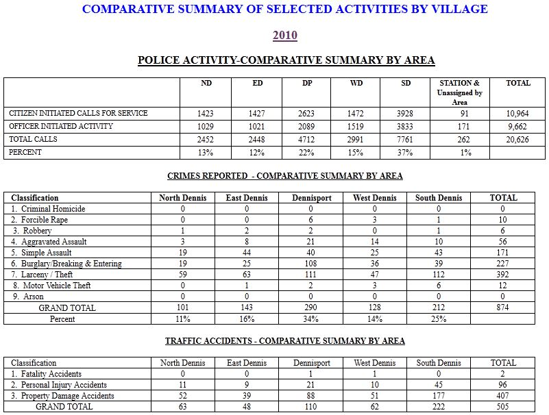 Comparative Summary of Selected Activities by Village