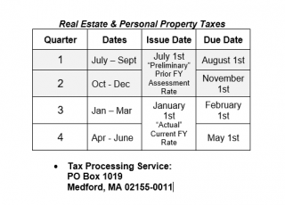 Town of Dennis Quarterly Payment Information